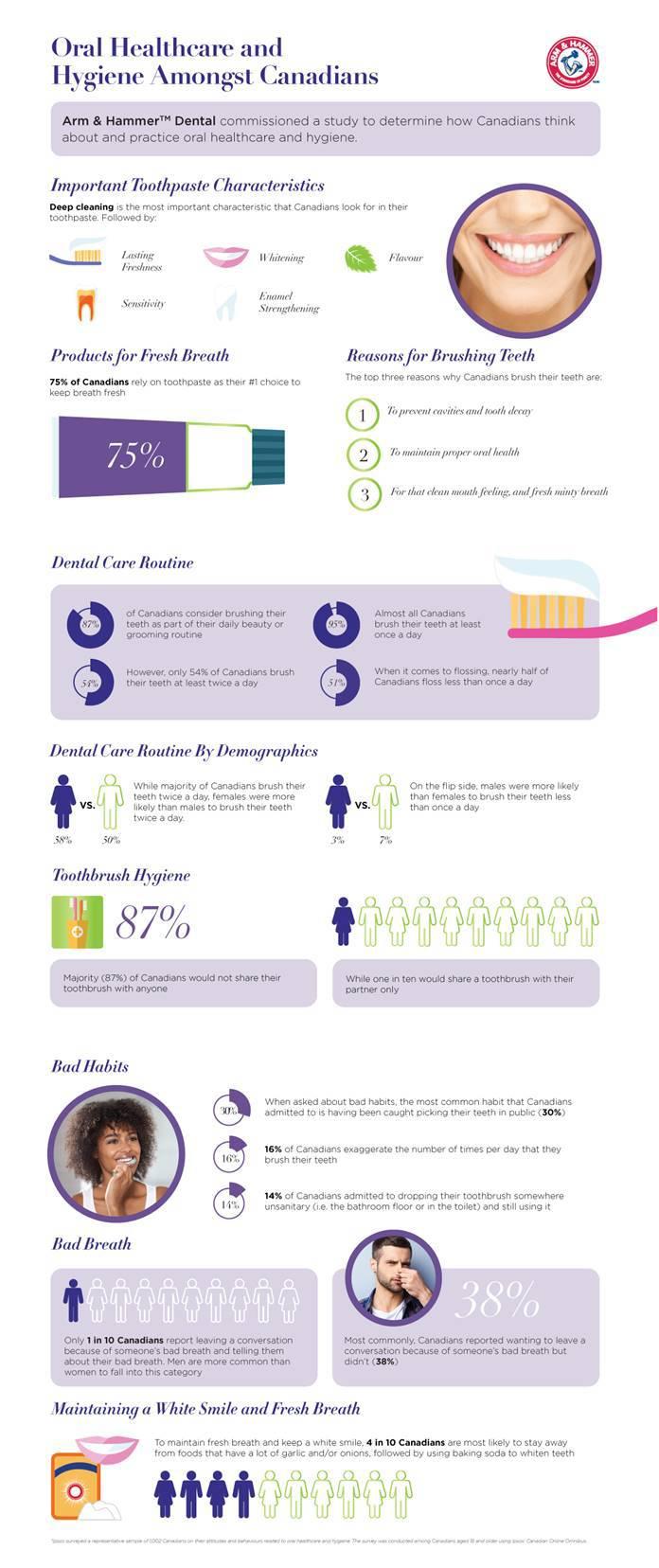 oral health habits of Canadians